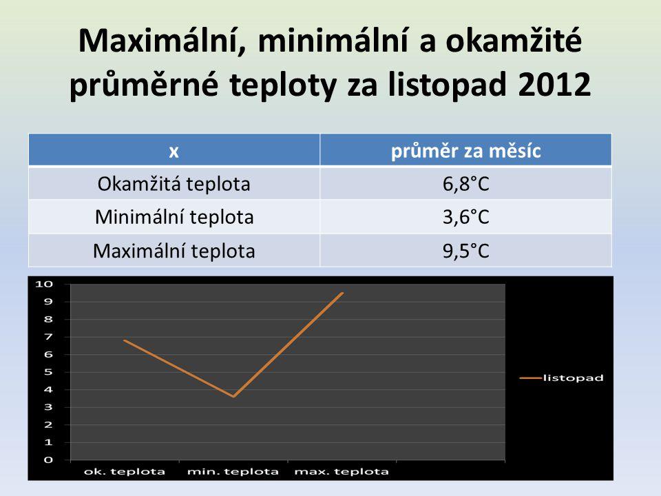 Maximální, minimální a okamžité průměrné teploty za listopad 2012 xprůměr za měsíc Okamžitá teplota6,8°C Minimální teplota3,6°C Maximální teplota9,5°C