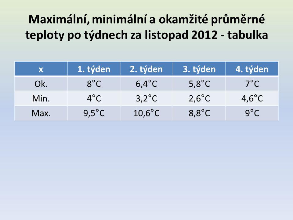 Maximální, minimální a okamžité průměrné teploty po týdnech za listopad 2012 - tabulka x1. týden2. týden3. týden4. týden Ok.8°C6,4°C5,8°C7°C Min.4°C3,