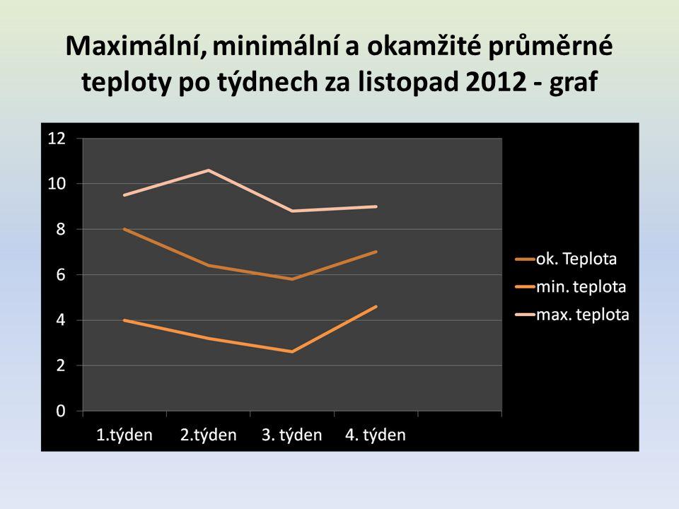 Maximální, minimální a okamžité průměrné teploty po týdnech za listopad 2012 - graf