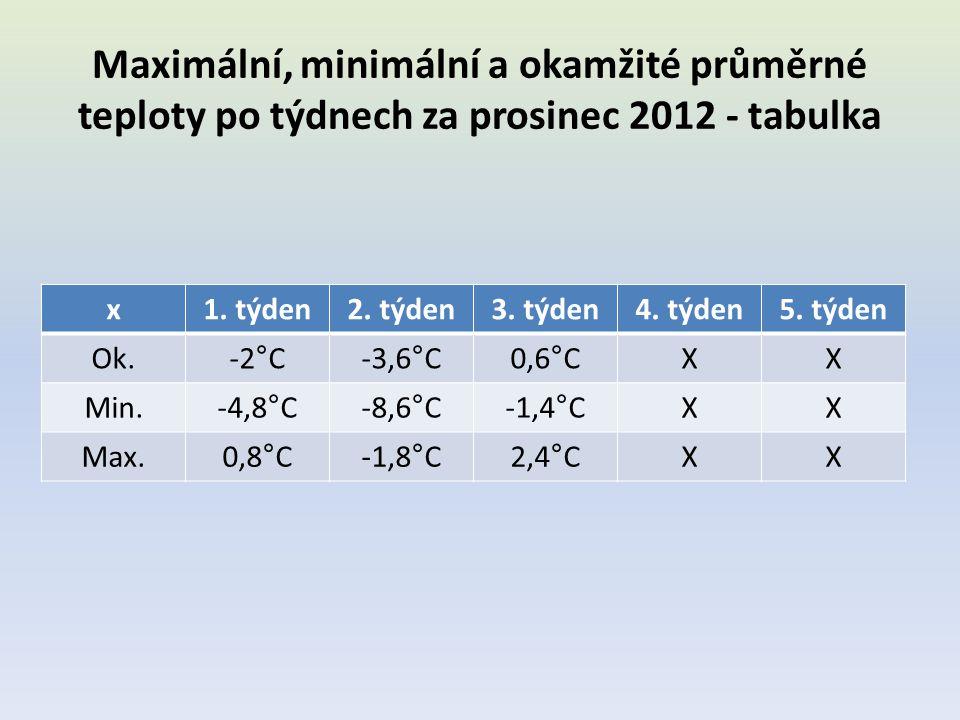 Maximální, minimální a okamžité průměrné teploty po týdnech za prosinec 2012 - tabulka x1. týden2. týden3. týden4. týden5. týden Ok.-2°C-3,6°C0,6°CXX