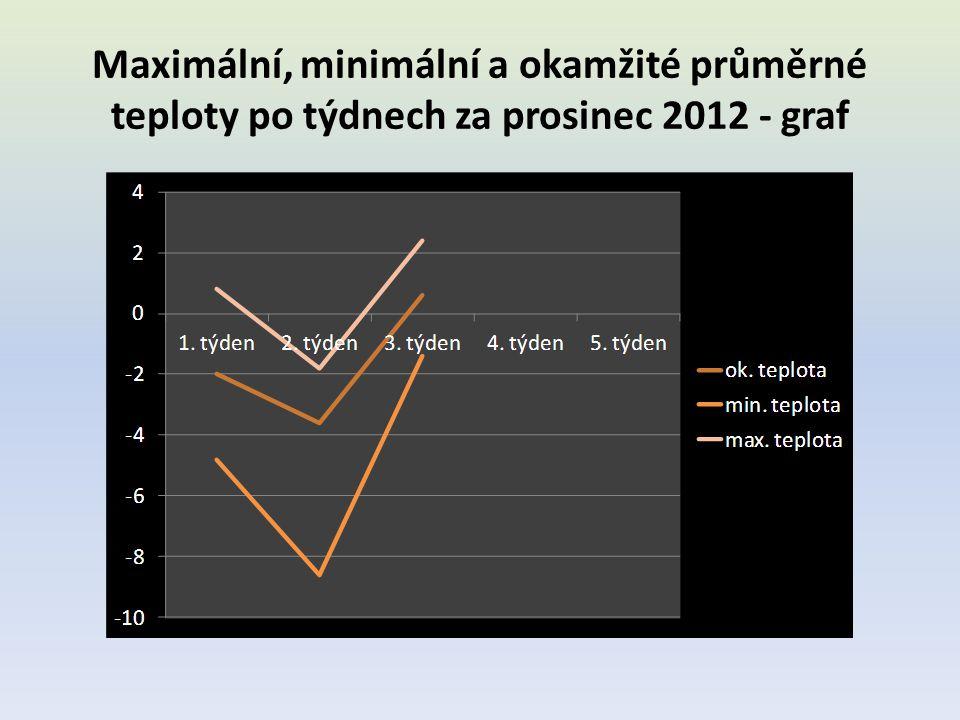 Maximální, minimální a okamžité průměrné teploty po týdnech za prosinec 2012 - graf
