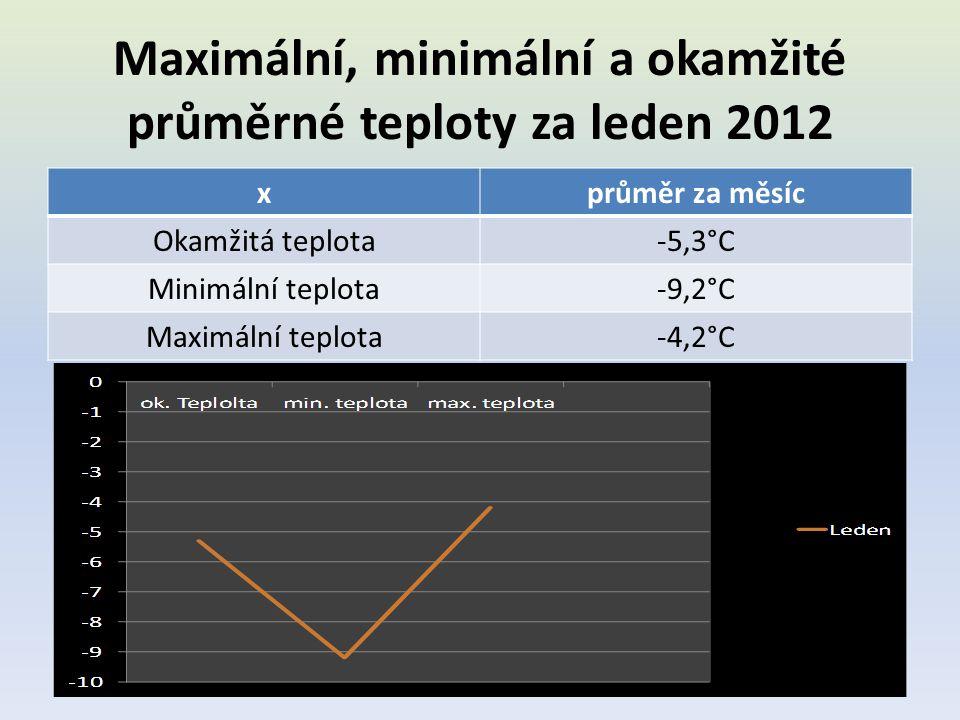 Maximální, minimální a okamžité průměrné teploty za leden 2012 xprůměr za měsíc Okamžitá teplota-5,3°C Minimální teplota-9,2°C Maximální teplota-4,2°C