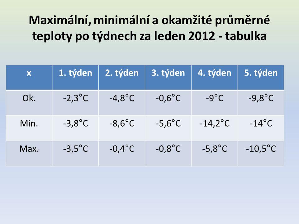 Maximální, minimální a okamžité průměrné teploty po týdnech za leden 2012 - tabulka x1. týden2. týden3. týden4. týden5. týden Ok.-2,3°C-4,8°C-0,6°C-9°