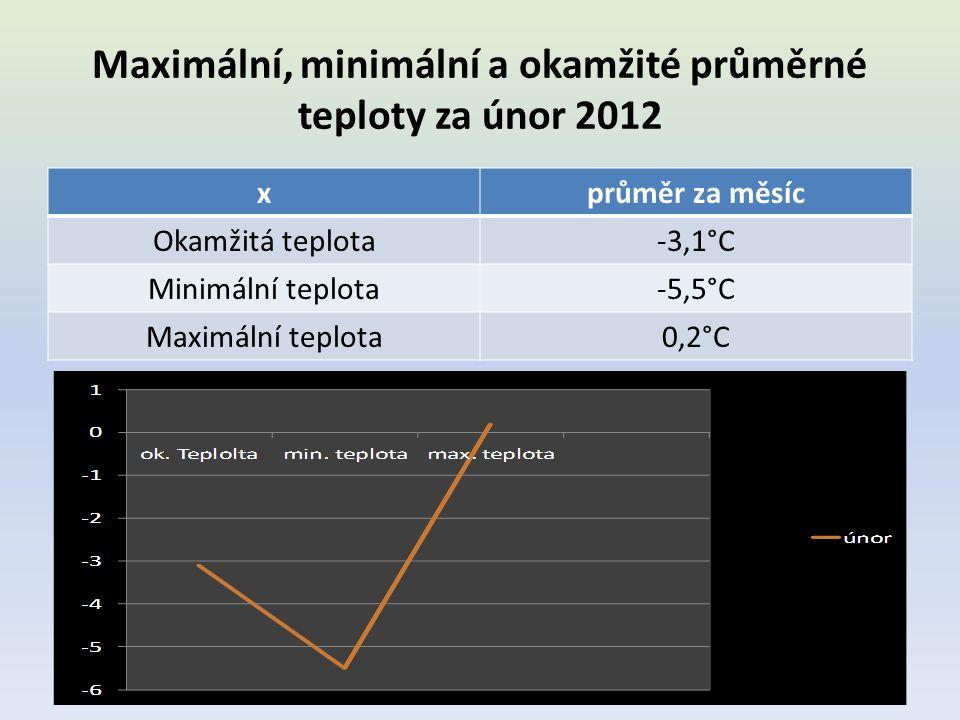 Maximální, minimální a okamžité průměrné teploty za únor 2012 xprůměr za měsíc Okamžitá teplota-3,1°C Minimální teplota-5,5°C Maximální teplota0,2°C