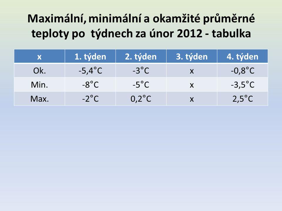 Maximální, minimální a okamžité průměrné teploty po týdnech za únor 2012 - tabulka x1. týden2. týden3. týden4. týden Ok.-5,4°C-3°Cx-0,8°C Min.-8°C-5°C
