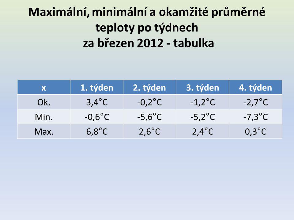 Maximální, minimální a okamžité průměrné teploty po týdnech za březen 2012 - tabulka x1. týden2. týden3. týden4. týden Ok.3,4°C-0,2°C-1,2°C-2,7°C Min.