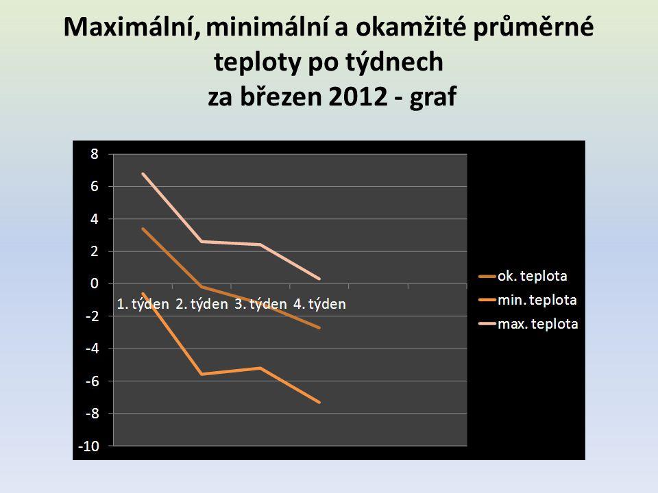 Maximální, minimální a okamžité průměrné teploty po týdnech za březen 2012 - graf