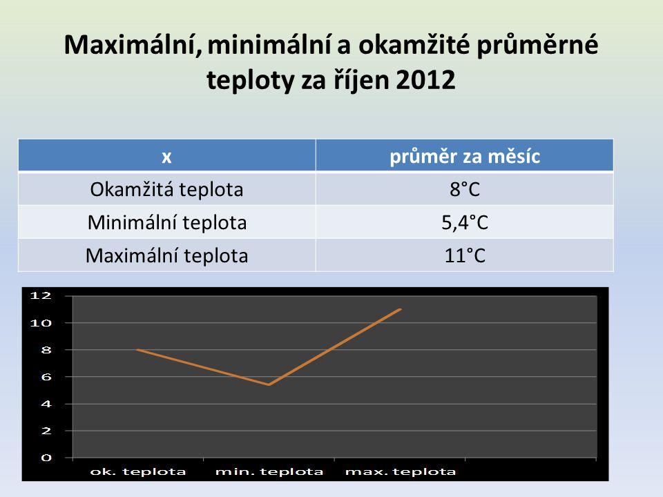 Maximální, minimální a okamžité průměrné teploty po týdnech za říjen 2012 - tabulka x3.týden4.týden5.týden Ok.10,8°C9,4°C4°C Min.7,2°C7°C2°C Max.14,2°C11,2°C7,6°C