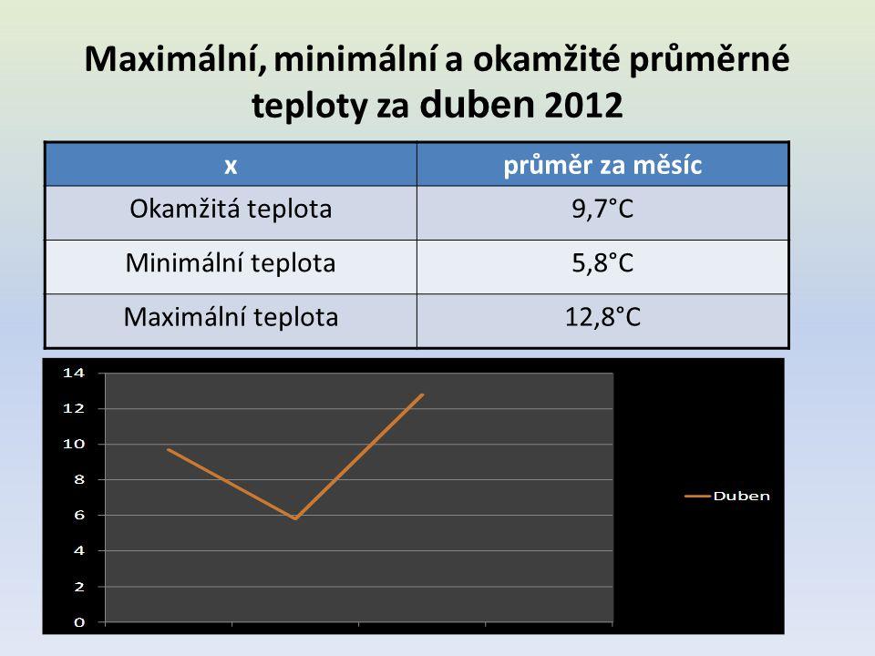 Maximální, minimální a okamžité průměrné teploty za duben 2012 xprůměr za měsíc Okamžitá teplota9,7°C Minimální teplota5,8°C Maximální teplota12,8°C