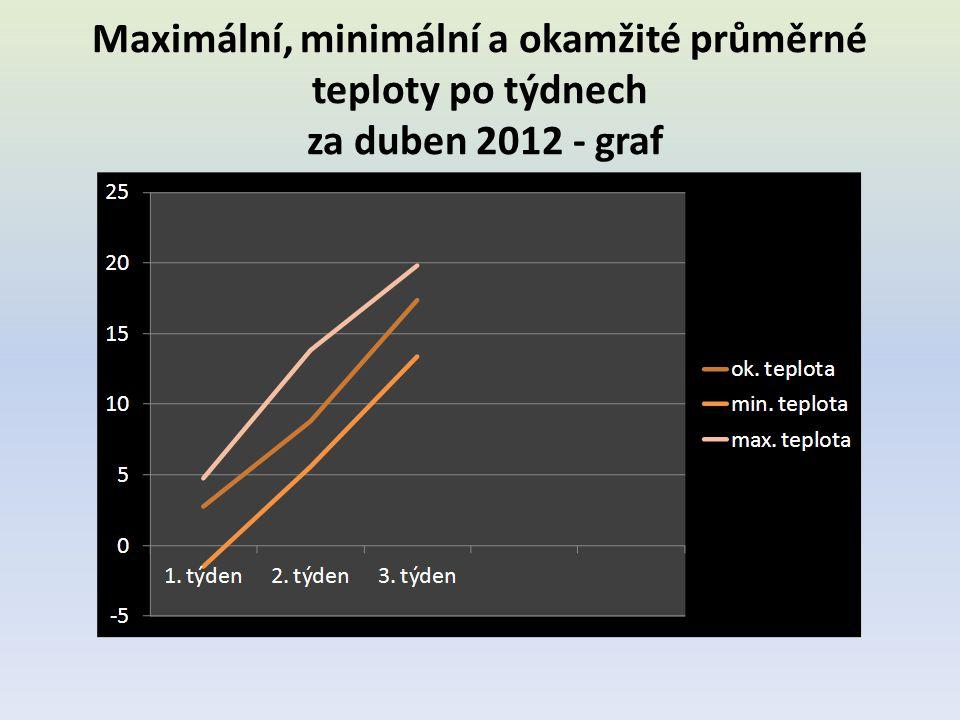 Maximální, minimální a okamžité průměrné teploty po týdnech za duben 2012 - graf