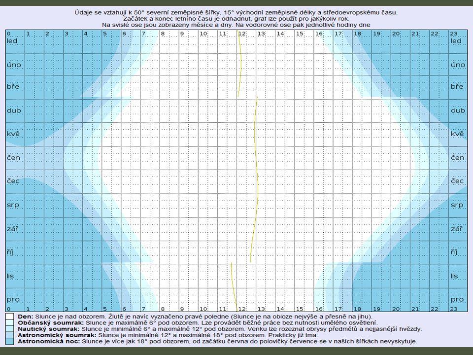 Shrnu-li předešlé informace, pak mějme na paměti, že tabulka východů a západů Slunce uveřejněná v AIPu platí bez korekce pouze v LKJH či jinde na 15°E.