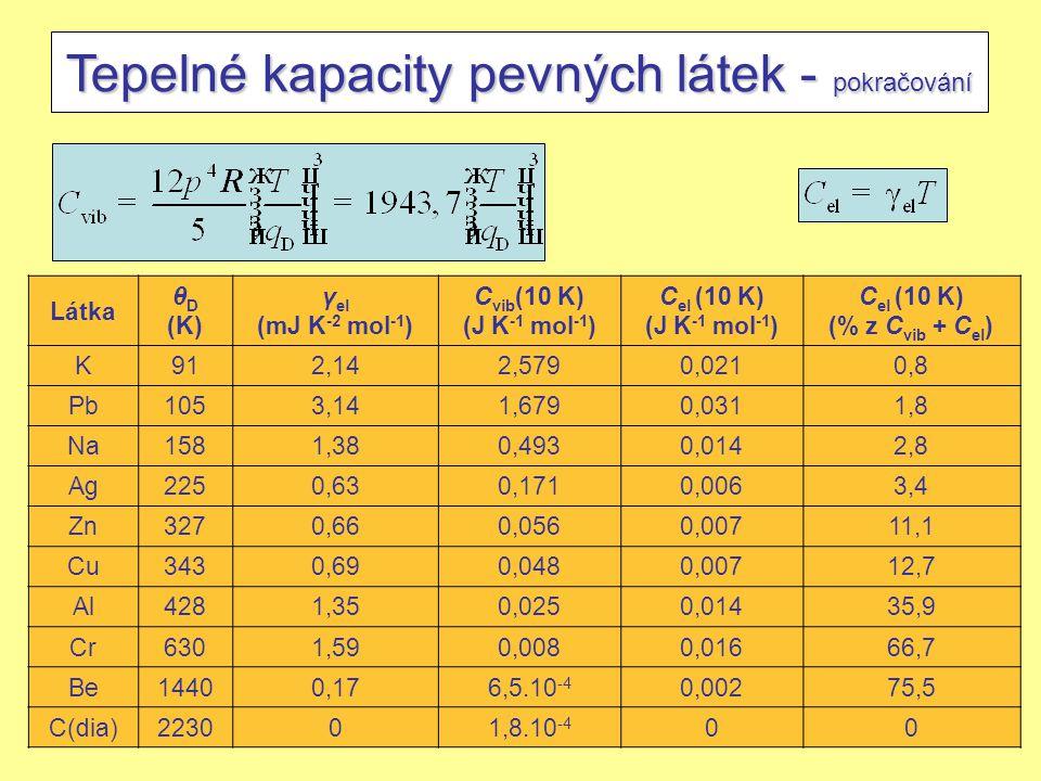 1.10.2008J. Leitner - Ústav inženýrství pevných látek, VŠCHT Praha 17 Tepelné kapacity pevných látek - pokračování Látka θ D (K) γ el (mJ K -2 mol -1