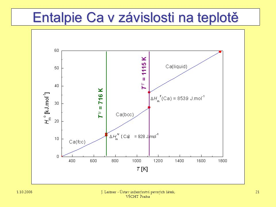 1.10.2008J. Leitner - Ústav inženýrství pevných látek, VŠCHT Praha 21 Entalpie Ca v závislosti na teplotě T tr = 716 K T F = 1115 K