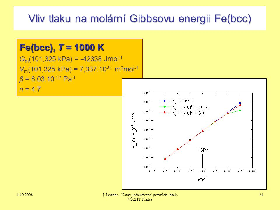 1.10.2008J. Leitner - Ústav inženýrství pevných látek, VŠCHT Praha 24 Vliv tlaku na molární Gibbsovu energii Fe(bcc) Fe(bcc), T = 1000 K G m (101,325