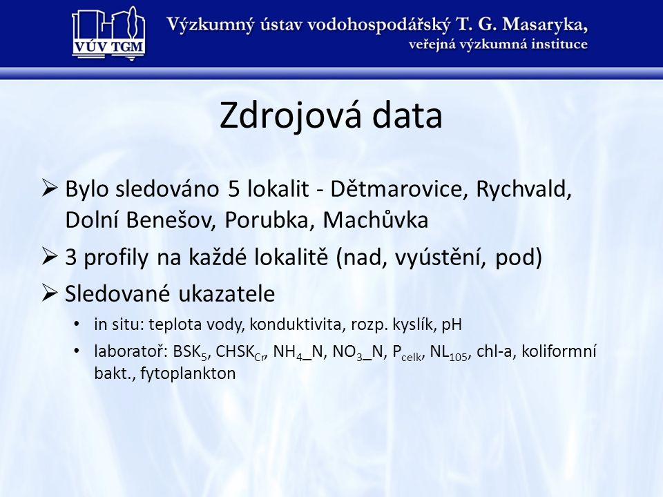 Zdrojová data  Bylo sledováno 5 lokalit - Dětmarovice, Rychvald, Dolní Benešov, Porubka, Machůvka  3 profily na každé lokalitě (nad, vyústění, pod)