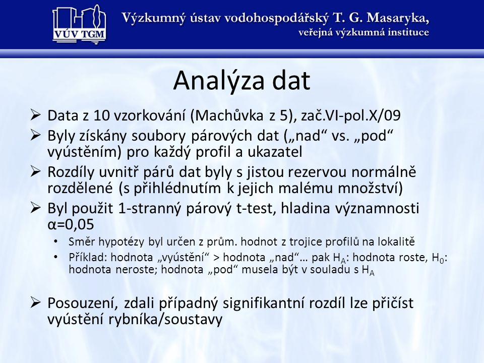 """Analýza dat  Data z 10 vzorkování (Machůvka z 5), zač.VI-pol.X/09  Byly získány soubory párových dat (""""nad"""" vs. """"pod"""" vyústěním) pro každý profil a"""