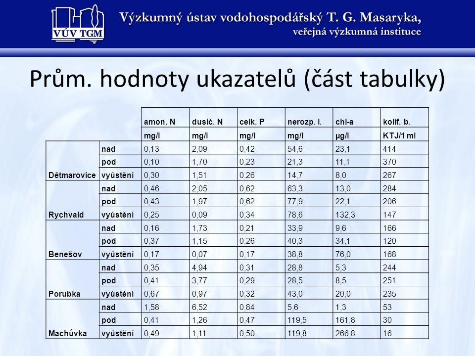 Prům. hodnoty ukazatelů (část tabulky) amon. Ndusič. Ncelk. Pnerozp. l.chl-akolif. b. mg/l µg/lKTJ/1 ml Dětmarovice nad0,132,090,4254,623,1414 pod0,10