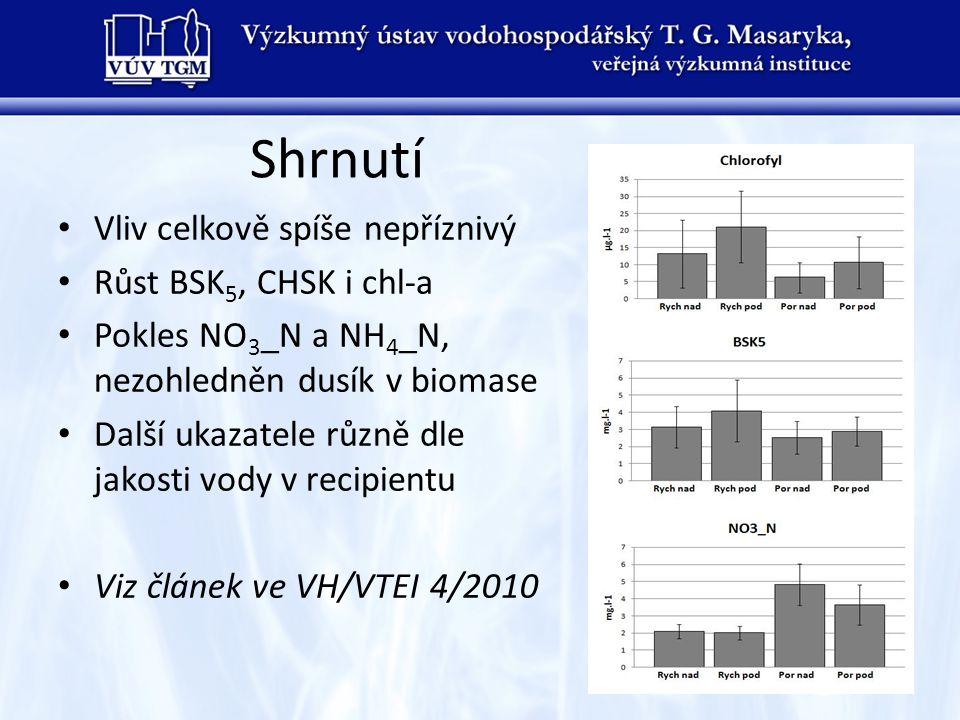Shrnutí • Vliv celkově spíše nepříznivý • Růst BSK 5, CHSK i chl-a • Pokles NO 3 _N a NH 4 _N, nezohledněn dusík v biomase • Další ukazatele různě dle