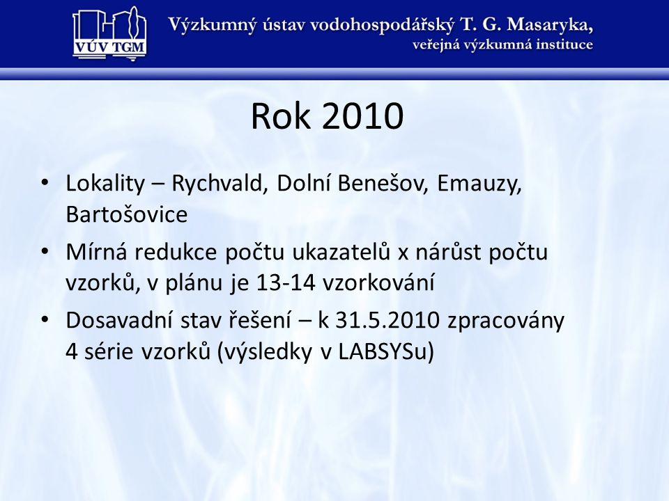 Rok 2010 • Lokality – Rychvald, Dolní Benešov, Emauzy, Bartošovice • Mírná redukce počtu ukazatelů x nárůst počtu vzorků, v plánu je 13-14 vzorkování