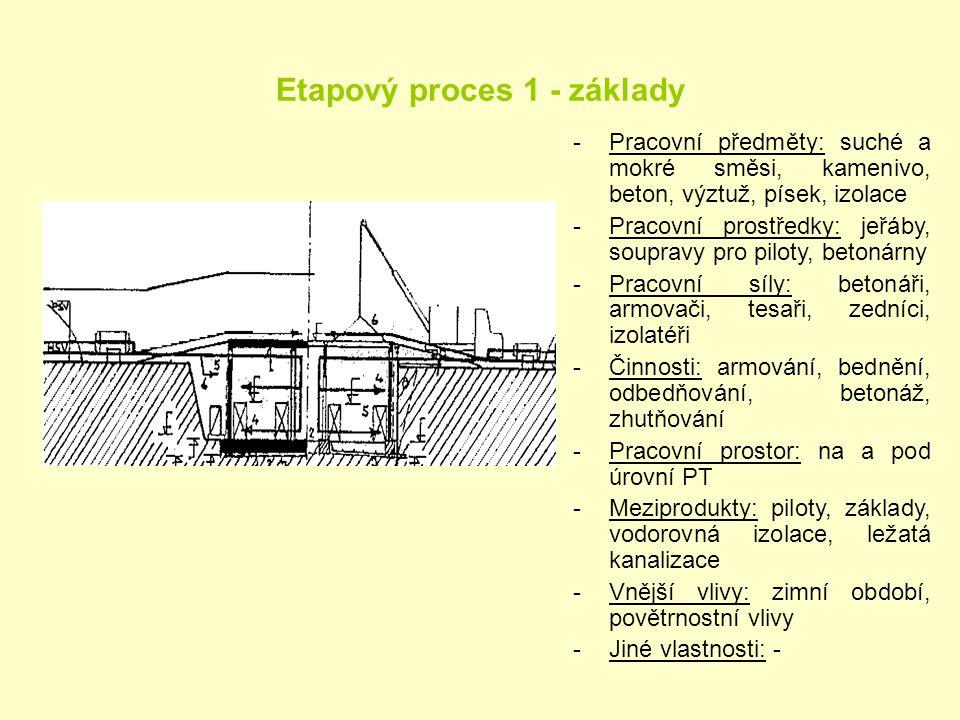 Etapový proces 1 - základy -Pracovní předměty: suché a mokré směsi, kamenivo, beton, výztuž, písek, izolace -Pracovní prostředky: jeřáby, soupravy pro
