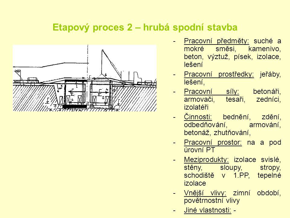 Etapový proces 2 – hrubá spodní stavba -Pracovní předměty: suché a mokré směsi, kamenivo, beton, výztuž, písek, izolace, lešení -Pracovní prostředky: