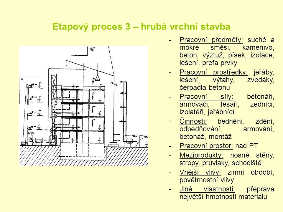 Etapový proces 3 – hrubá vrchní stavba -Pracovní předměty: suché a mokré směsi, kamenivo, beton, výztuž, písek, izolace, lešení, prefa prvky -Pracovní