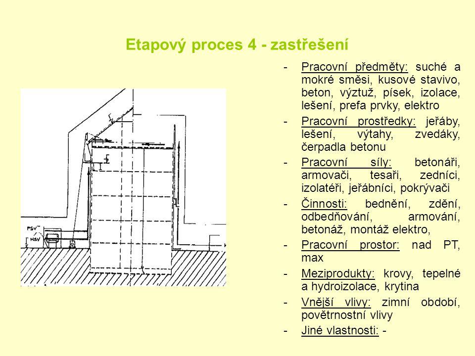 Etapový proces 4 - zastřešení -Pracovní předměty: suché a mokré směsi, kusové stavivo, beton, výztuž, písek, izolace, lešení, prefa prvky, elektro -Pr