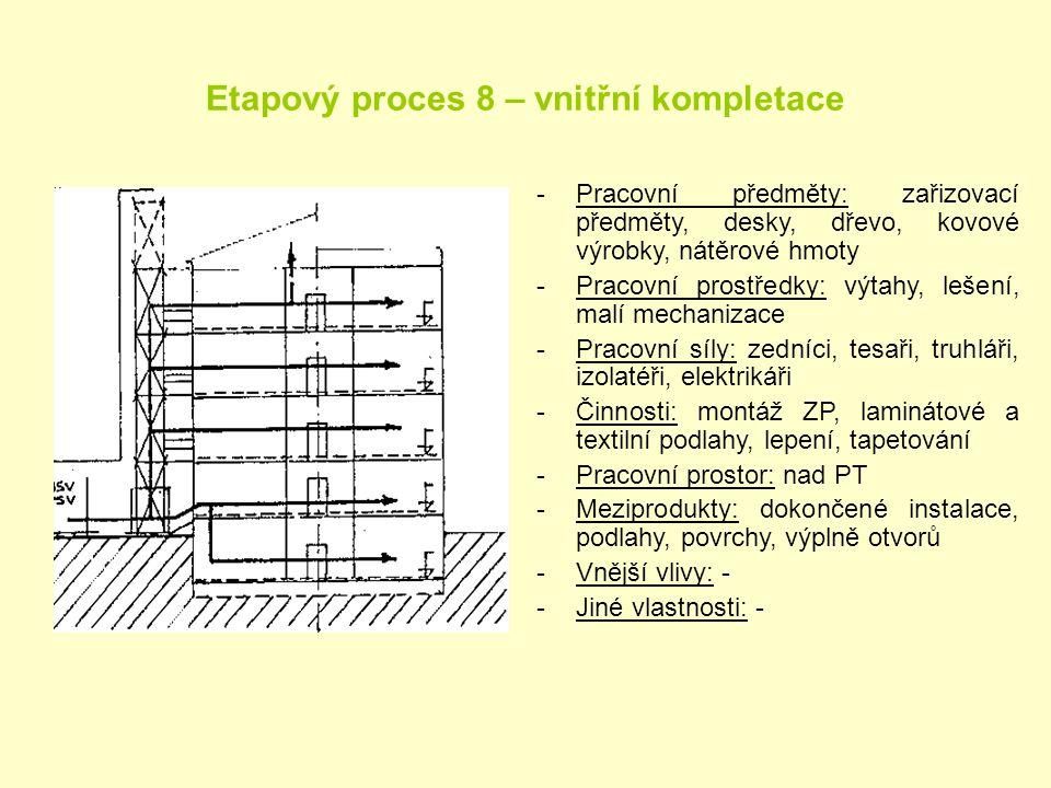 Etapový proces 8 – vnitřní kompletace -Pracovní předměty: zařizovací předměty, desky, dřevo, kovové výrobky, nátěrové hmoty -Pracovní prostředky: výta