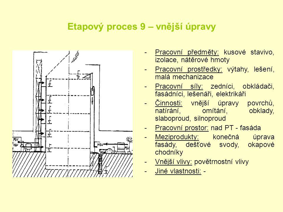 Etapový proces 9 – vnější úpravy -Pracovní předměty: kusové stavivo, izolace, nátěrové hmoty -Pracovní prostředky: výtahy, lešení, malá mechanizace -P