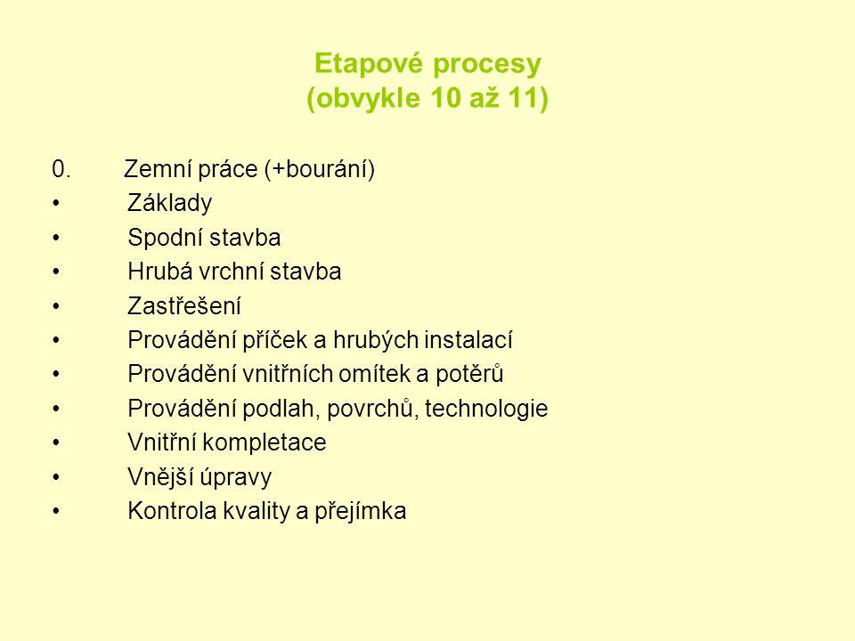 Etapové procesy (obvykle 10 až 11) 0. Zemní práce (+bourání) •Základy •Spodní stavba •Hrubá vrchní stavba •Zastřešení •Provádění příček a hrubých inst