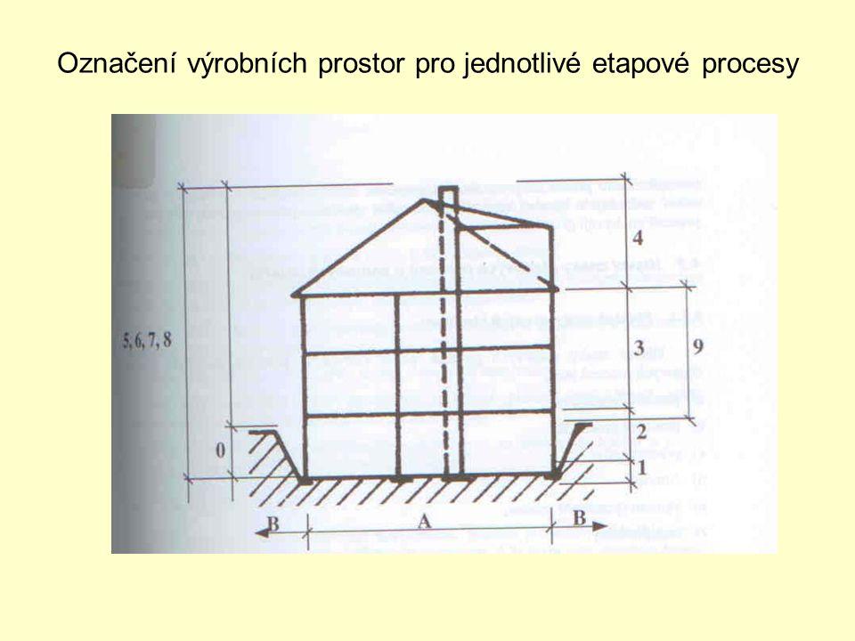 Označení výrobních prostor pro jednotlivé etapové procesy