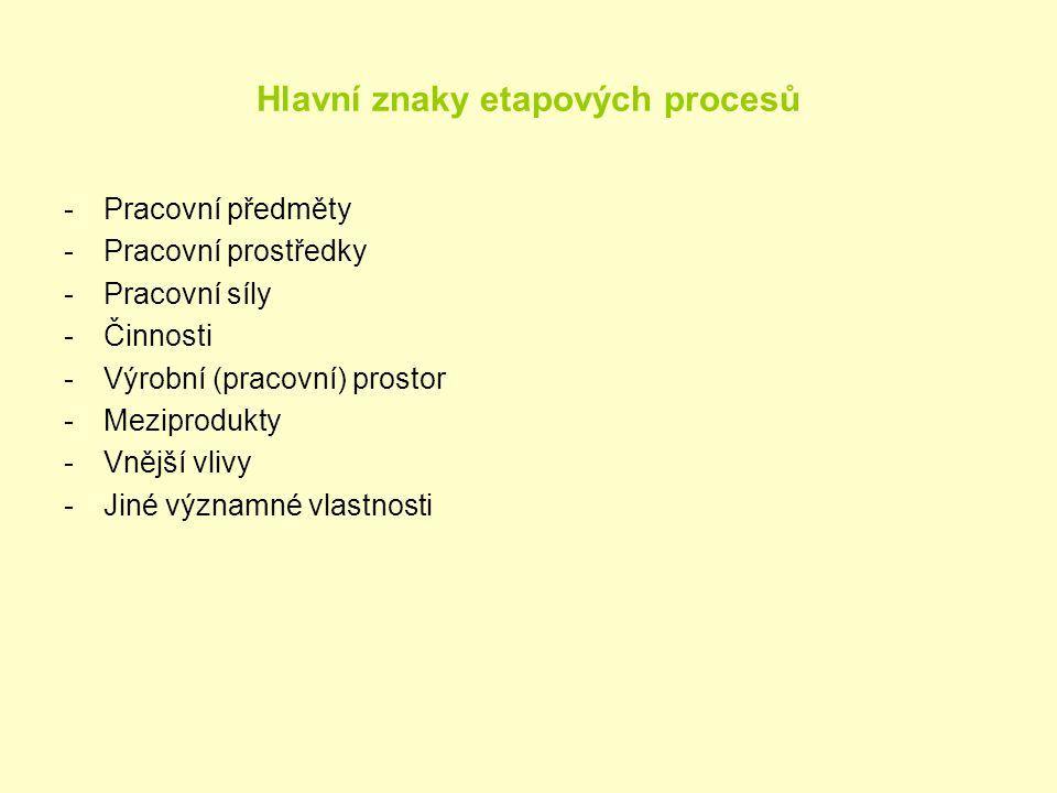 Hlavní znaky etapových procesů -Pracovní předměty -Pracovní prostředky -Pracovní síly -Činnosti -Výrobní (pracovní) prostor -Meziprodukty -Vnější vliv