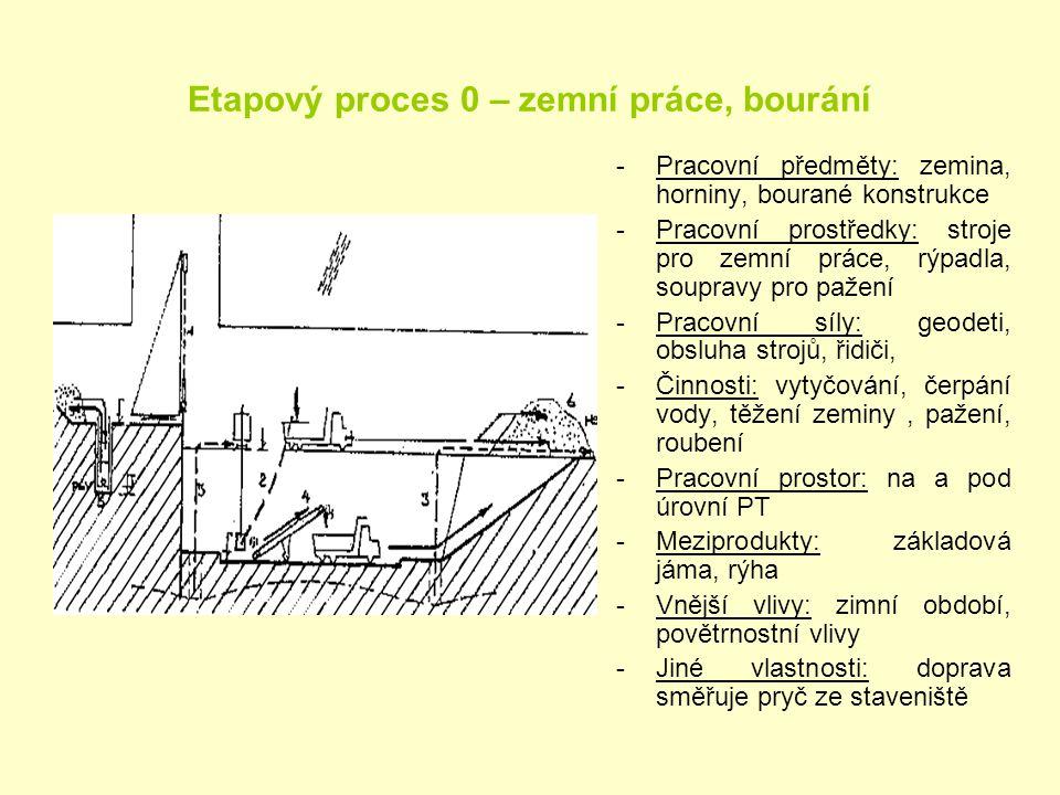 Etapový proces 0 – zemní práce, bourání -Pracovní předměty: zemina, horniny, bourané konstrukce -Pracovní prostředky: stroje pro zemní práce, rýpadla,