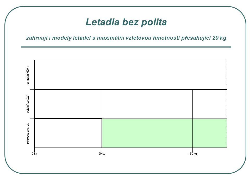 Letadla bez polita jejichž provoz z části spadá pouze pod českou legislatiu a kompetence ÚCL
