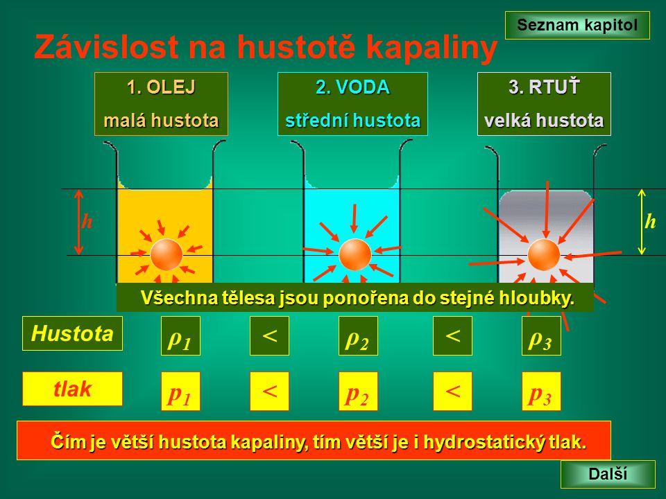 Seznam kapitol Konec Výpočet hydrostatického tlaku • H ydrostatický tlak je tím větší, čím je větší hloubka.