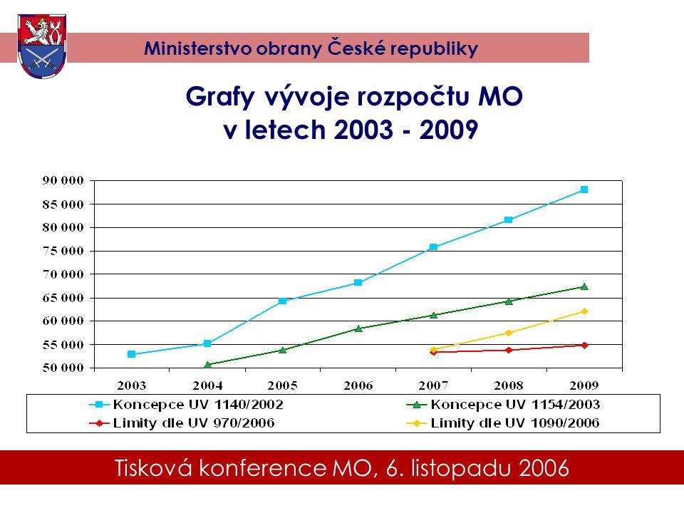 Tisková konference MO, 6. listopadu 2006 Ministerstvo obrany České republiky Grafy vývoje rozpočtu MO v letech 2003 - 2009
