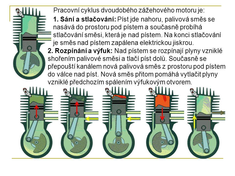 Pracovní cyklus dvoudobého zážehového motoru je: 1.