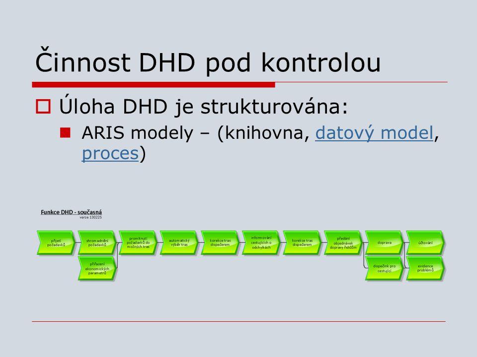 Činnost DHD pod kontrolou  Úloha DHD je strukturována:  ARIS modely – (knihovna, datový model, proces)datový model proces