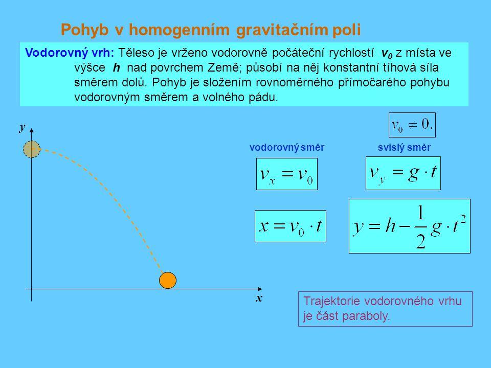Pohyb v homogenním gravitačním poli Vodorovný vrh: Těleso je vrženo vodorovně počáteční rychlostí v 0 z místa ve výšce h nad povrchem Země; působí na