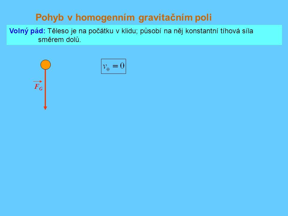 Pohyb v homogenním gravitačním poli FGFG Volný pád: Těleso je na počátku v klidu; působí na něj konstantní tíhová síla směrem dolů.
