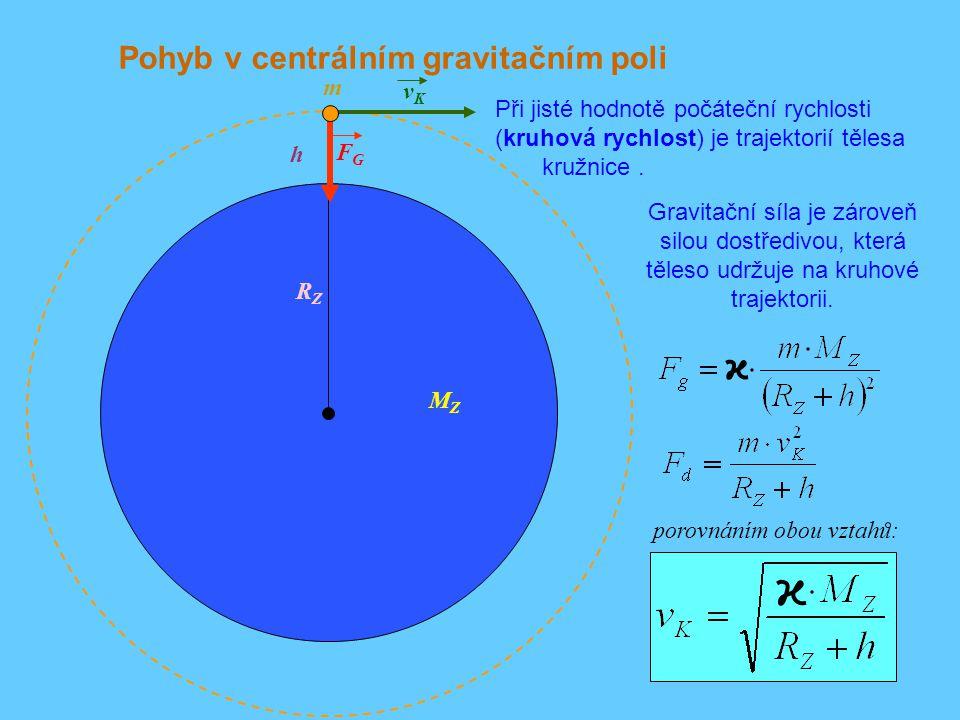 Pohyb v centrálním gravitačním poli h vKvK Při jisté hodnotě počáteční rychlosti (kruhová rychlost) je trajektorií tělesa kružnice. RZRZ FGFG Gravitač