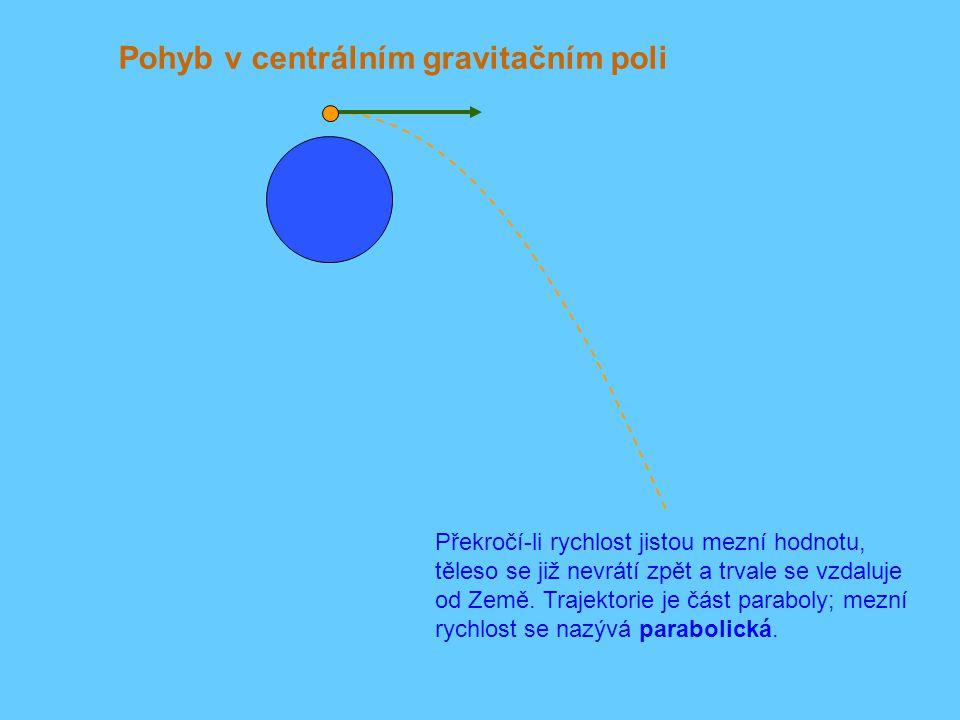 Pohyb v centrálním gravitačním poli Překročí-li rychlost jistou mezní hodnotu, těleso se již nevrátí zpět a trvale se vzdaluje od Země. Trajektorie je