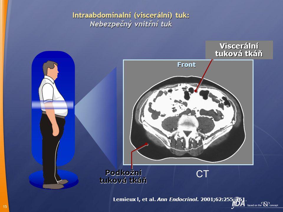 15 Intraabdominalní (viscerální) tuk: Nebezpečný vnitřní tuk Podkožní tuková tkáň Front Viscerální tuková tkáň Lemieux l, et al. Ann Endocrinol. 2001;