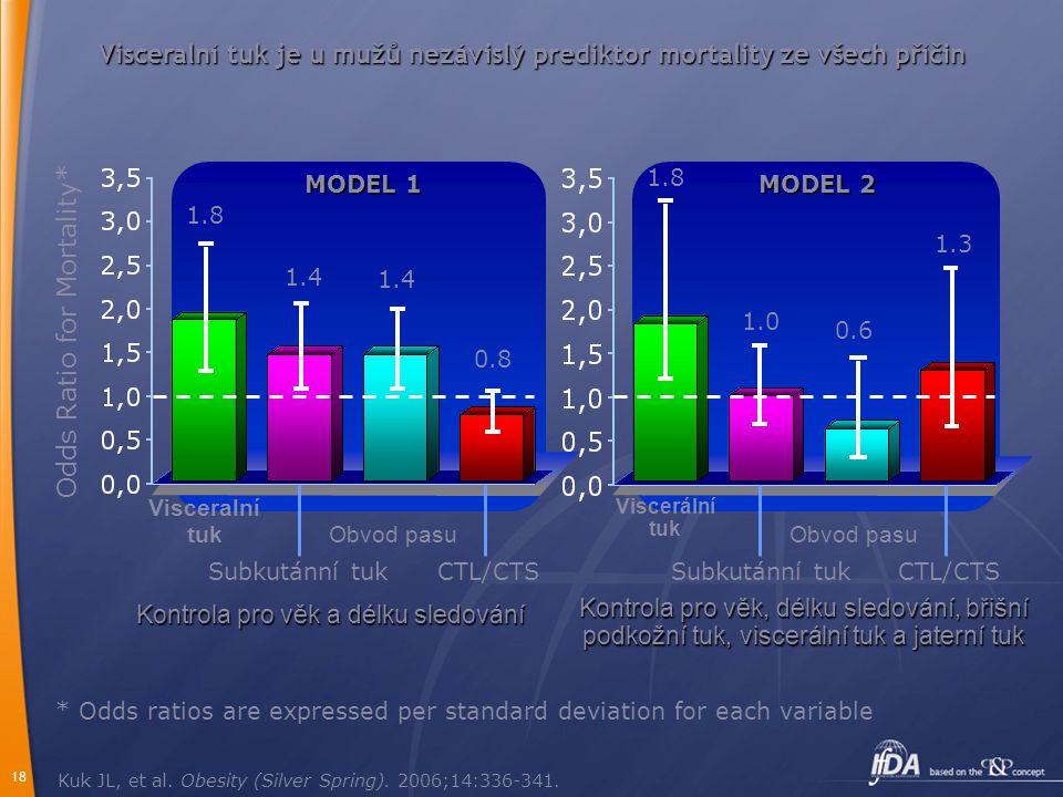 18 Visceralní tuk je u mužů nezávislý prediktor mortality ze všech příčin Kuk JL, et al. Obesity (Silver Spring). 2006;14:336-341. Odds Ratio for Mort