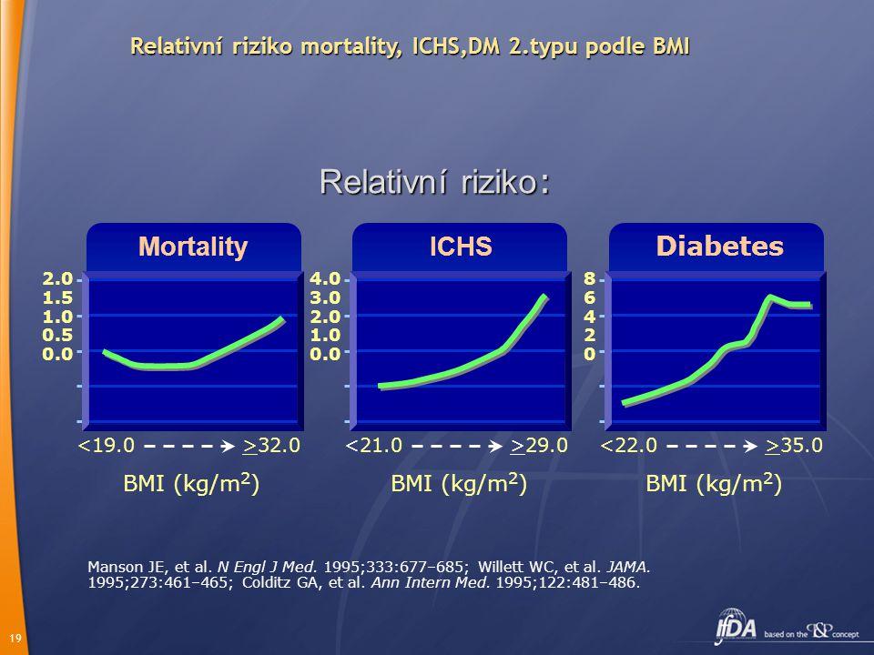 19 Relativní riziko mortality, ICHS,DM 2.typu podle BMI Manson JE, et al. N Engl J Med. 1995;333:677–685; Willett WC, et al. JAMA. 1995;273:461–465; C