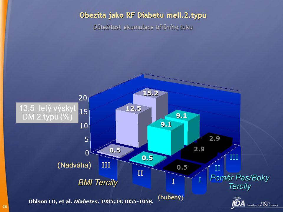 20 Obezita jako RF Diabetu mell.2.typu Důležitost akumulace břišního tuku Ohlson LO, et al. Diabetes. 1985;34:1055-1058. 13.5- letý výskyt DM 2.typu (