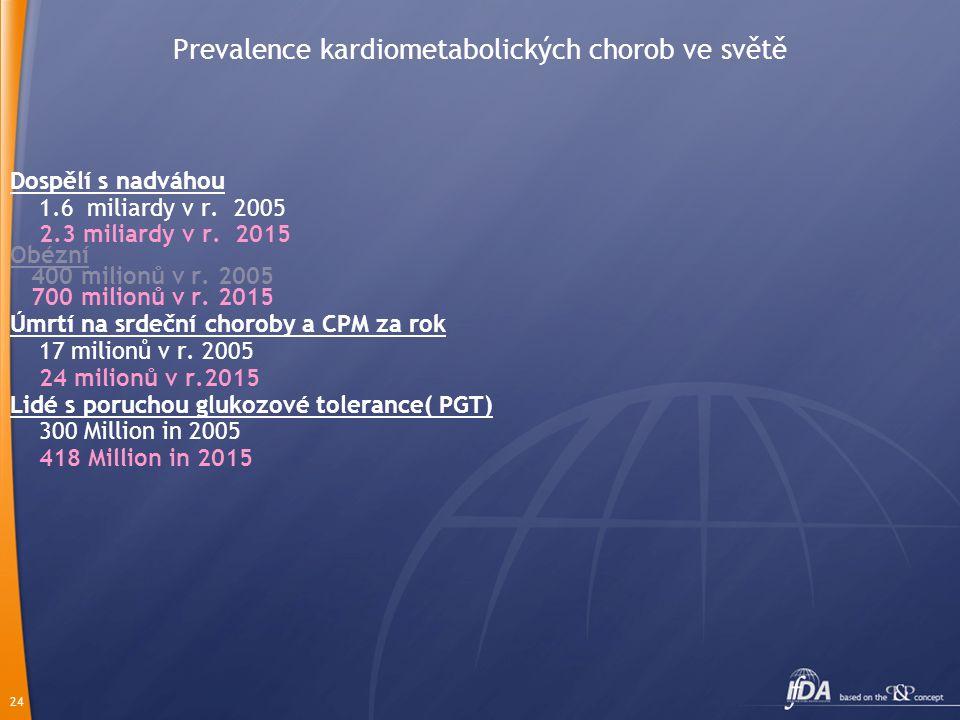 24 Prevalence kardiometabolických chorob ve světě Dospělí s nadváhou 1.6 miliardy v r. 2005 2.3 miliardy v r. 2015 Obézní 400 milionů v r. 2005 700 mi