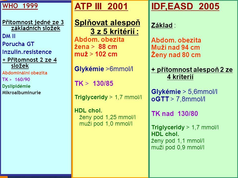 6 WHO 1999 Přítomnost jedné ze 3 základních složek DM II Porucha GT Inzulin.resistence + Přítomnost 2 ze 4 složek Abdominální obezita TK > 160/90 Dysl
