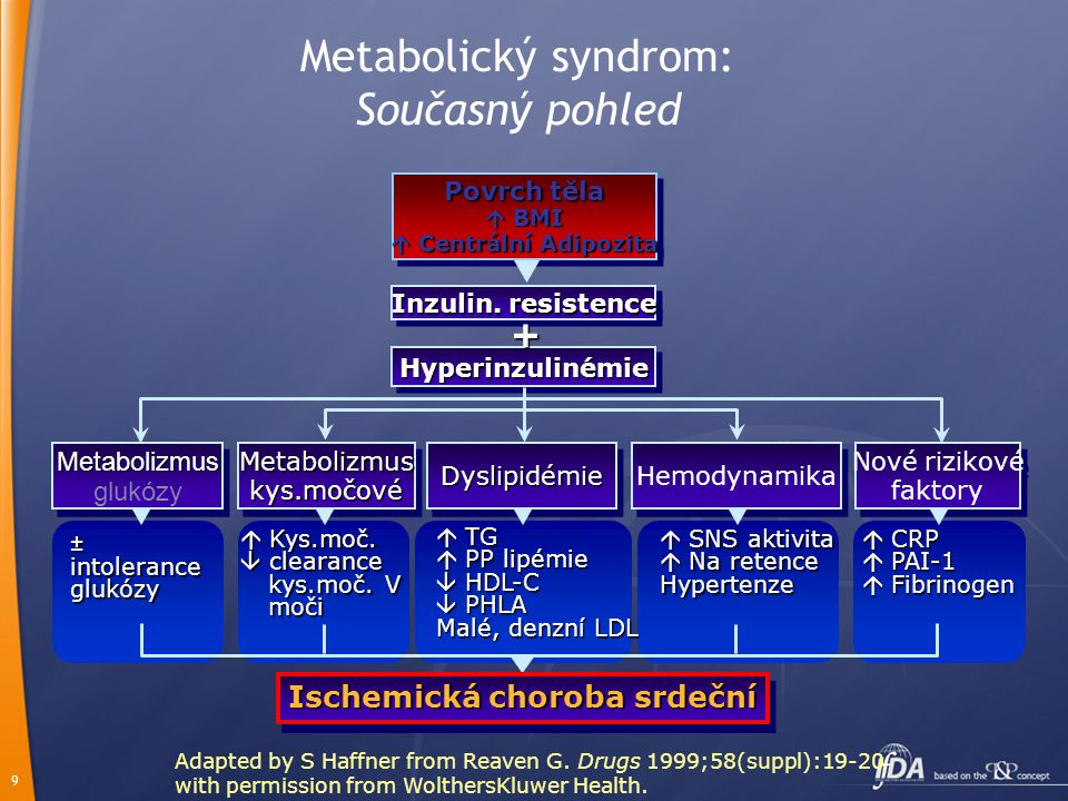 9 Metabolický syndrom: Současný pohled Adapted by S Haffner from Reaven G. Drugs 1999;58(suppl):19-20 with permission from WolthersKluwer Health. Povr