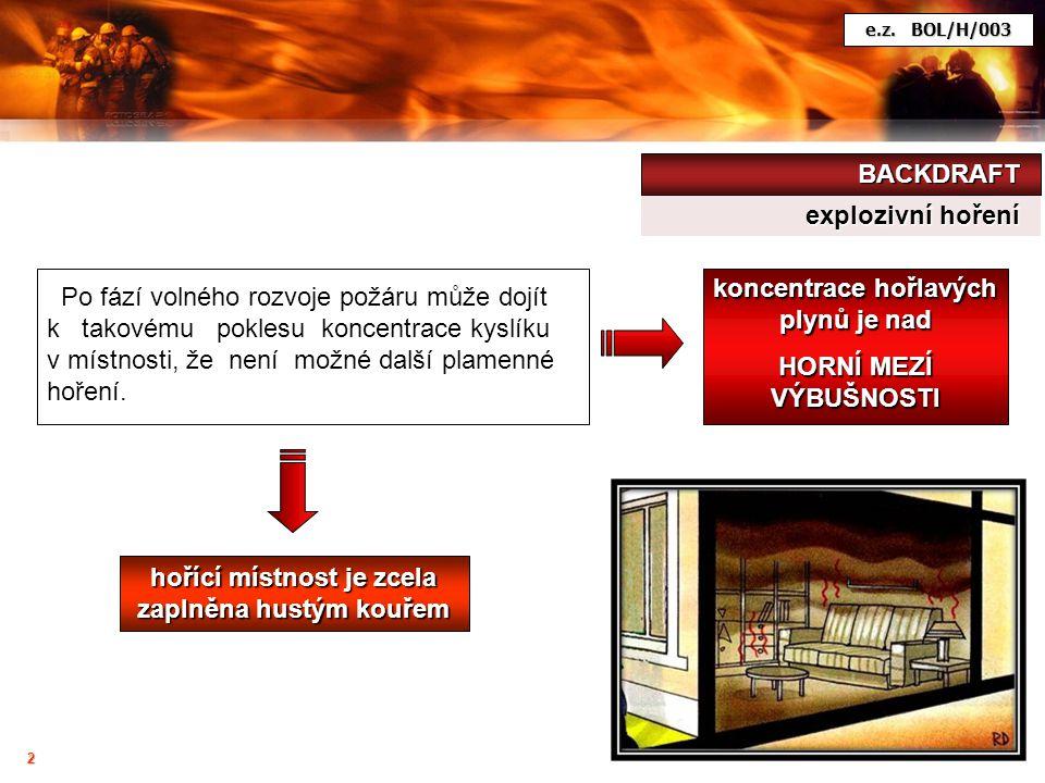 Po fází volného rozvoje požáru může dojít k takovému poklesu koncentrace kyslíku v místnosti, že není možné další plamenné hoření. koncentrace hořlavý